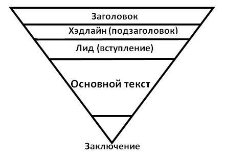 cropas.by метод пирамиды структура текста