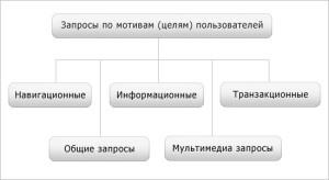 Что такое классификация запросов
