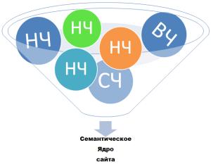 что такое semanticheskoe yadro