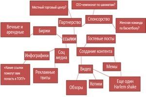 Что такое ссылочная стратегия