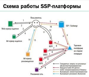 ЧТо такое SSP
